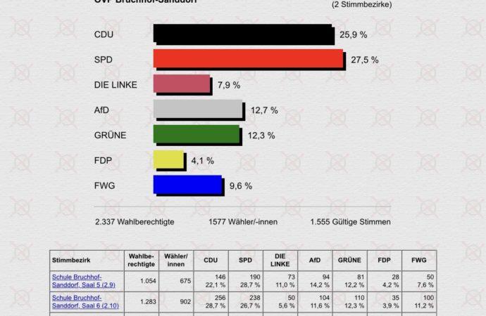 Wahlergebnisse Bruchhof-Sanddorf